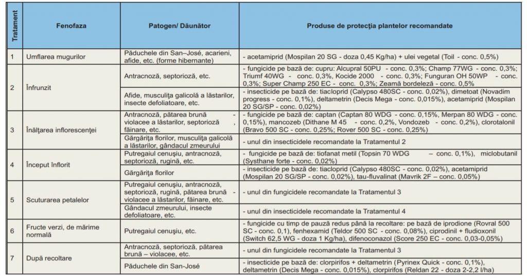 Tabel privind combaterea daunatorilor la zmeura